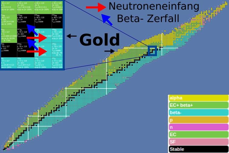 Nuklidkarte mit Vergrößerung auf Gold und seine Umwandlungsprozesse mittels Neutroneneinfang
